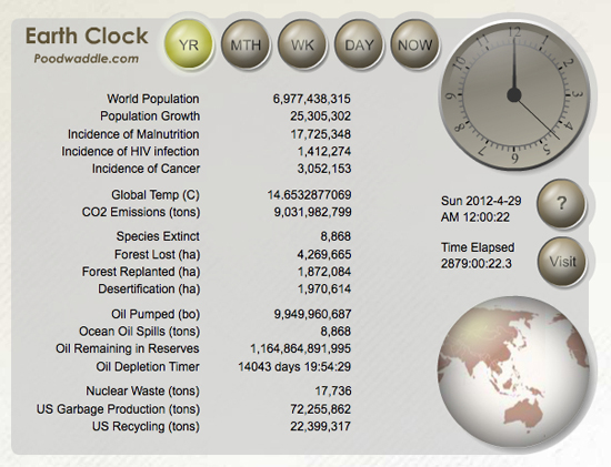Earth Clock April 30, 2012